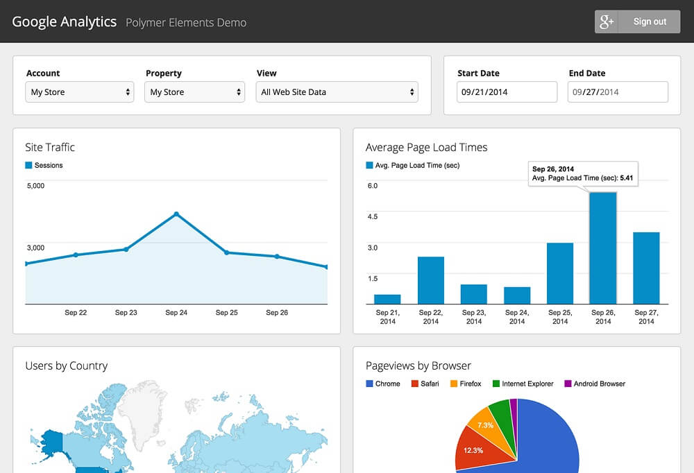 come installare google analytics
